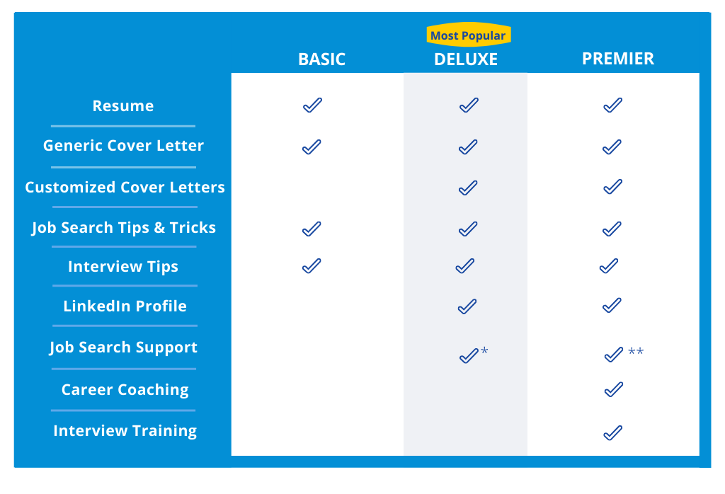 Products and Packages Grid
